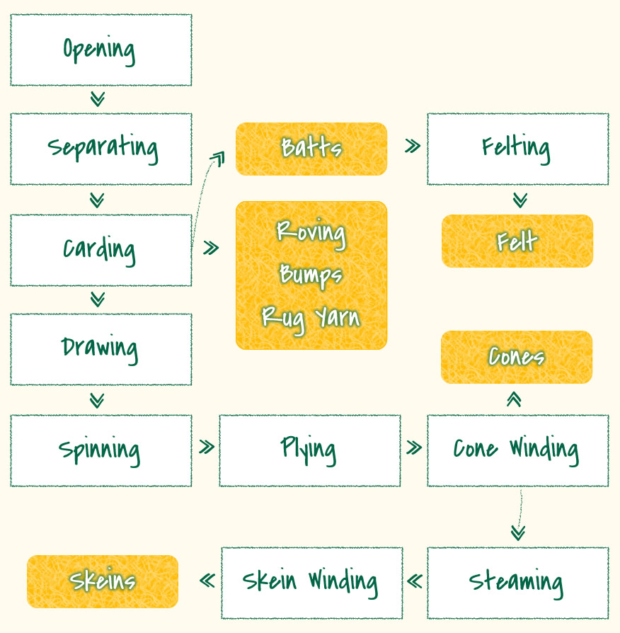 spinning process flow chart: How the mill works vermont fiber mill fiber processing in